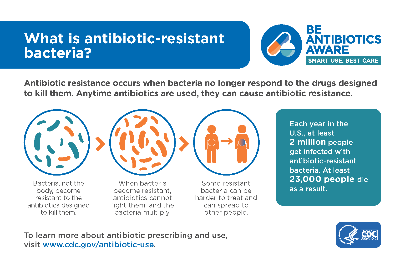 WHAT IS ANTIBIOTIC RESISTANCE