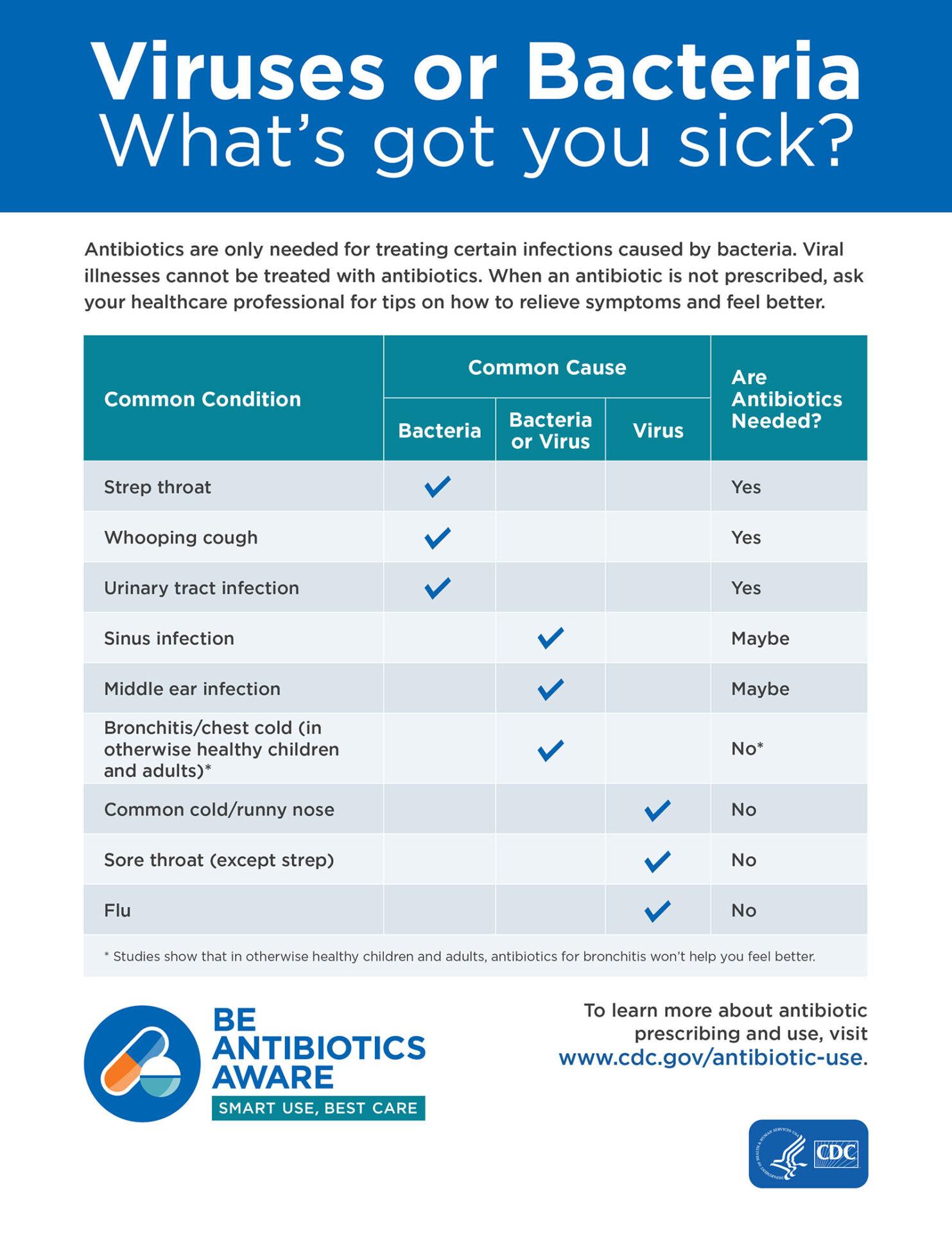 Be Antibiotics Aware, smart use, best care.